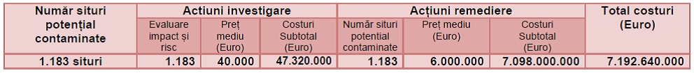 situri potential contaminate costuri