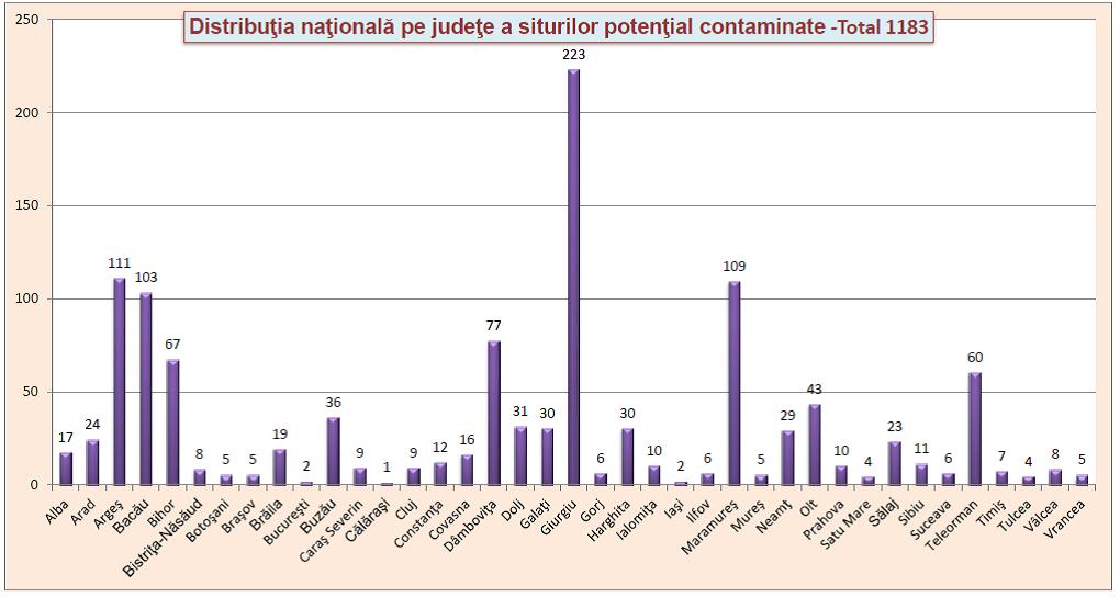 situri potential contaminate