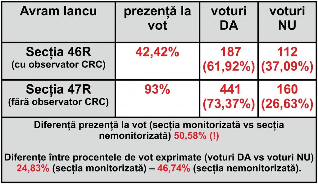 Tabel2 referendum rosia montana avram iancu